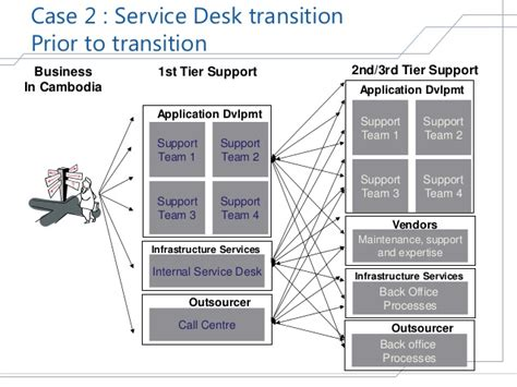help desk implementation project plan global it service management tool implementation a