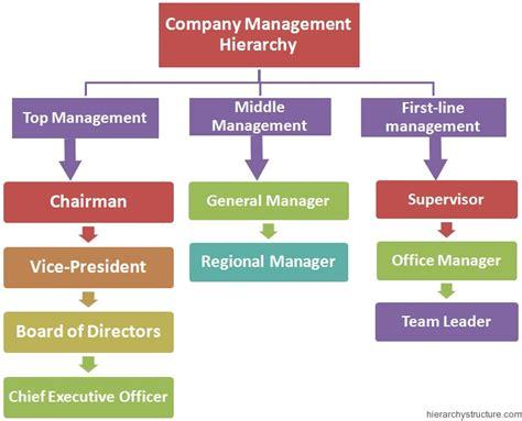 design management partnership company management hierarchy management hierarchy