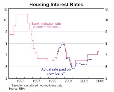 housing loans interest rates housing loans housing loan current interest rate