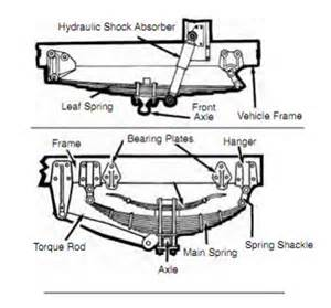 suspension and exhaust systems high road cdl course related