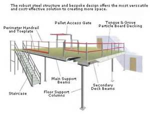Create My Own Floor Plan what is a mezzanine floor