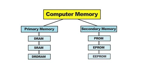 computer ram memory definition computer memory definition different types of memory