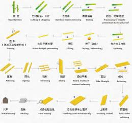 Process of bamboo processing   Bumboo box