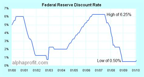 discount rates federal reserve discount rate investment decisions