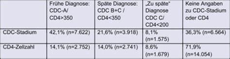 hiv symptome wann ausgabe 4 2009 rki sp 228 te hiv diagnose und sp 228 ter