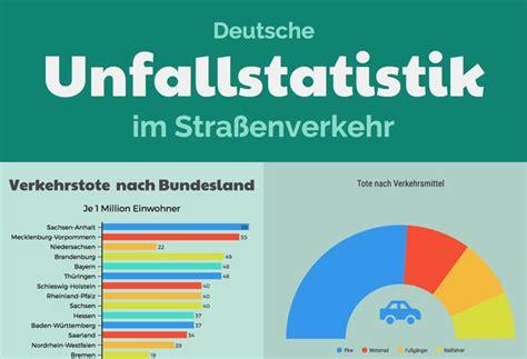 Motorrad Unfallstatistik 2016 by Unfallstatistik Mehr Unf 228 Lle Im Stra 223 Enverkehr Aber