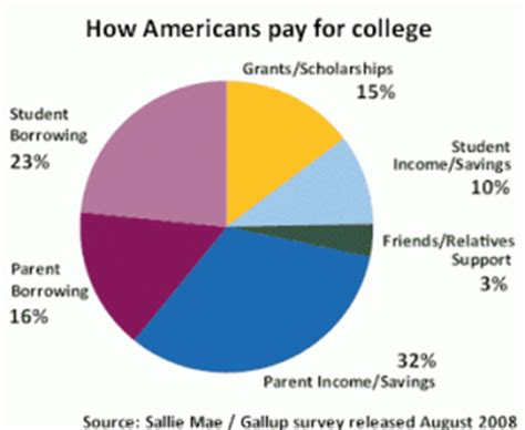 how to pay for room and board ongoing college costs admit this