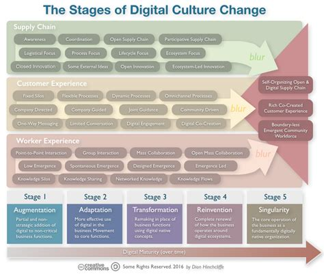 Top Mba For Culture by The Enterprise On Digital Strategy Dion Hinchcliffe