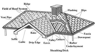 roofing terminology roofing information   roofing
