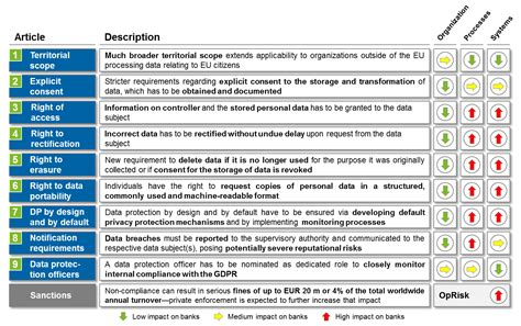 General Data Protection Regulation Bankinghub Gdpr Risk Assessment Template