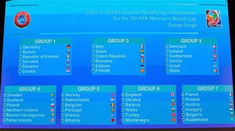 womens world cup qualifying draw  womens world cup