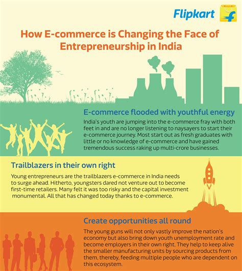 Distance Mba In Entrepreneurship In India by How E Commerce Is Changing The Of Entrepreneurship In