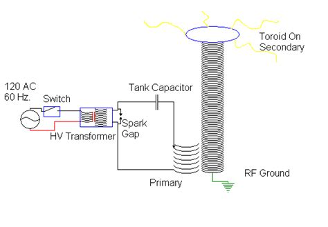 Tesla Coil Simple Explanation Tesla Coil Page