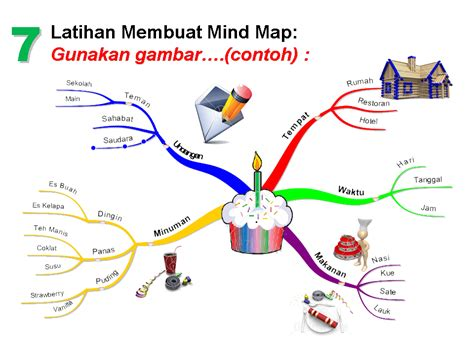 cara membuat edraw mind map membuat mind map den to sca notes