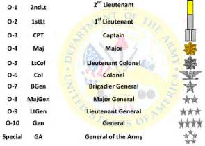 rank structure serving together