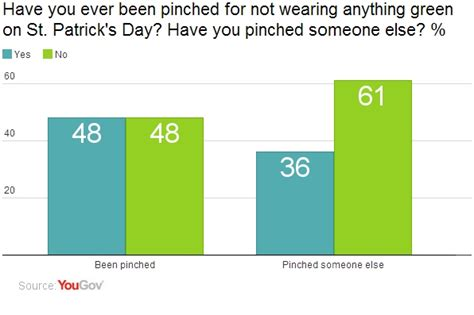 Poll Results Omiru Reports Suits For Work Are In Second City Style Fashion by Yougov St S Day Wear Green Or Get Pinched