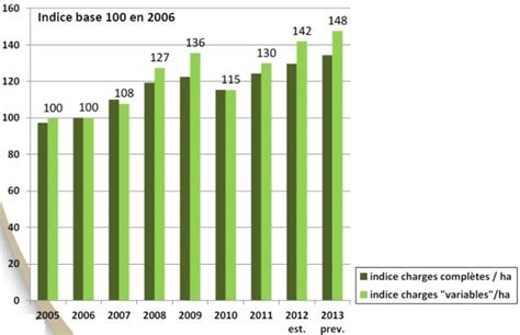tende cer performance 233 conomique de la culture de bl 233 tendre en 2013