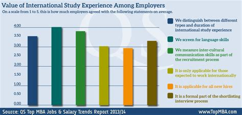 Value Of Mba To Employer by Mbas Finally Meeting Employer Expectations For Leadership