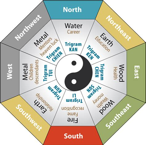 feng shui bed direction feng shui bed direction chart bitdigest design the right feng shui bed placement