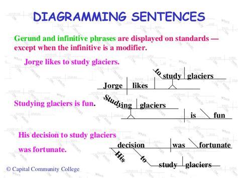 diagramming phrases diagramming sentences