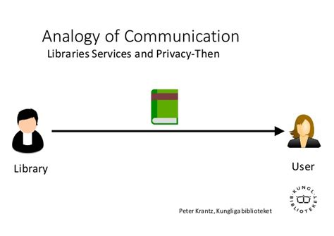 Analogy For Mba Program In Person S by Data Privacy Corporates And States
