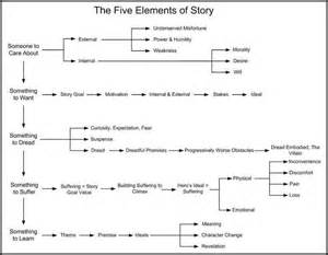 Elements Of Essay Organization by The Five Elements Of Story Become Empowered