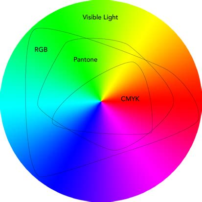 Mapir Survey3w Visible Light Rgb 1 a brief explanation of colour formats we are flint