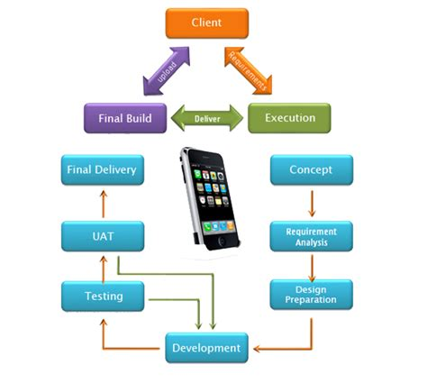android application for mobile android app development company android app development