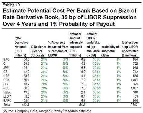 libor banks list uk accuses 10 bankers of manipulating interest rate