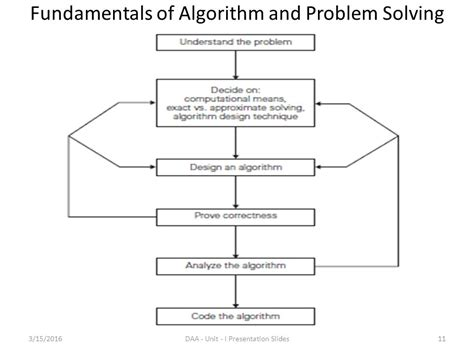 layout planning models and design algorithms ppt design and analysis of algorithms ppt download