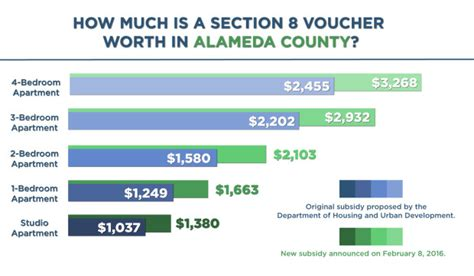 section 8 alameda county hud increases value of section 8 vouchers an assist to