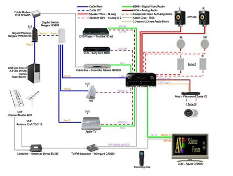 home theatre diagram tech stuff home