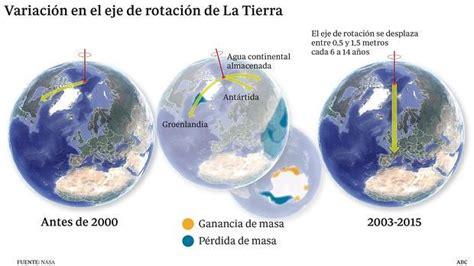 oscilacion del eje de la tierra cambio clim 225 tico el calentamiento global provoca una