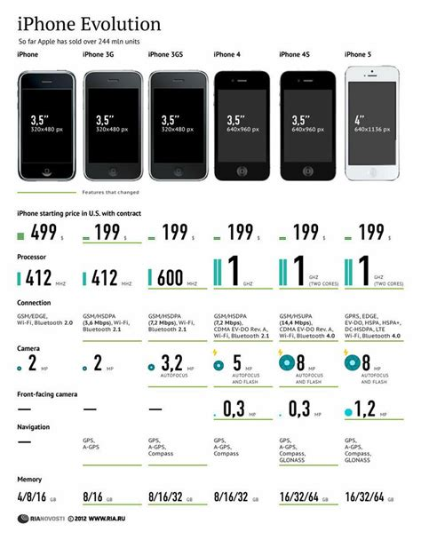 iphone evolution iphone evolution chart