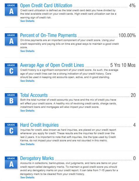 Credit Karma Formula Credit Score Check Karma