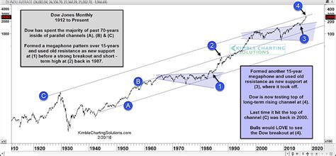 megaphone pattern in stock charts dow industrials megaphone pattern leads to major test