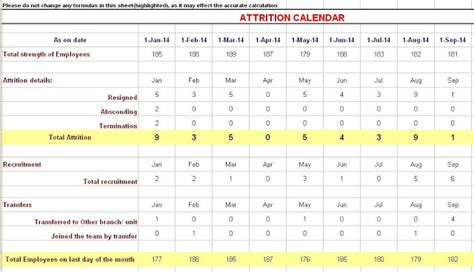attrition report template attrition calculation formula in excel