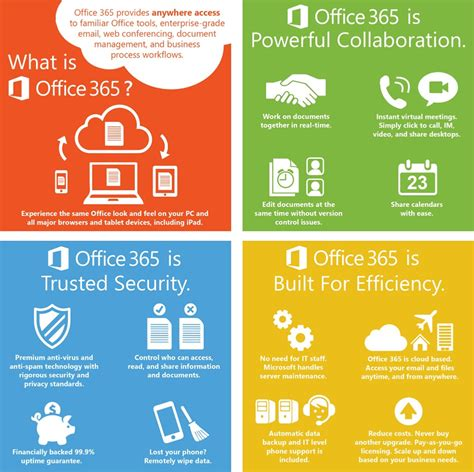 Office 365 Benefits by Office 365 Dmc Inc