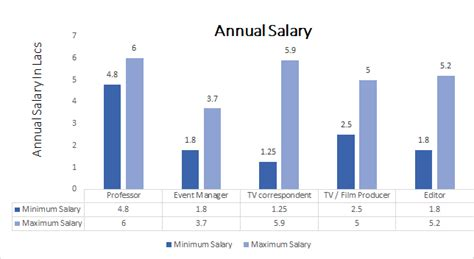 Mfe Vs Mba Salary by Bba Media Management Course Admission Eligibility Fees