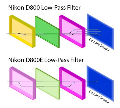 what is a low pass filter? photography life
