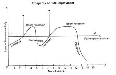 the economic cycle diagram 5 phases of business cycle managerial economics
