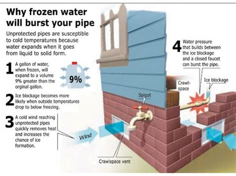 How To Fix Kitchen Faucet Drip by How To Prevent And Deal With Frozen Pipes Jim Lavallee