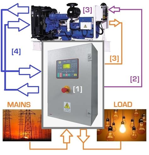 Panel Cos Genset generator panel manufacturers genset controller