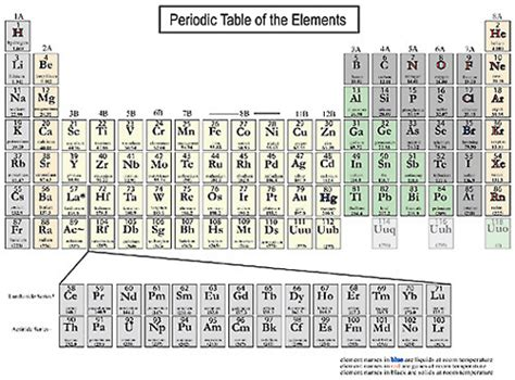 los alamos printable periodic table appendix d periodic table of elements minerals