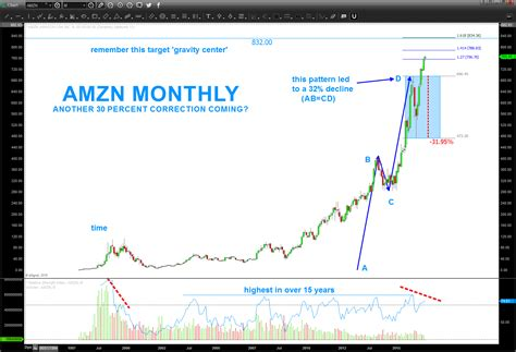 amazon nasdaq are shares of amazon nasdaq amzn nearing a top see it