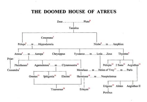 House Of Atreus by The Doomed House Of Atreus By A Michener