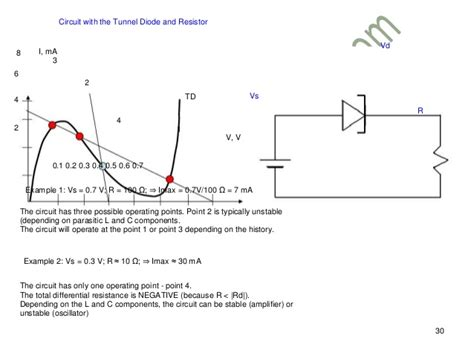 tunnel diode oscillator pdf tunnel diode oscillator schematic 28 images index 102 signal processing circuit diagram