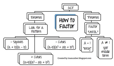 factoring flowchart i is a number factoring flow chart