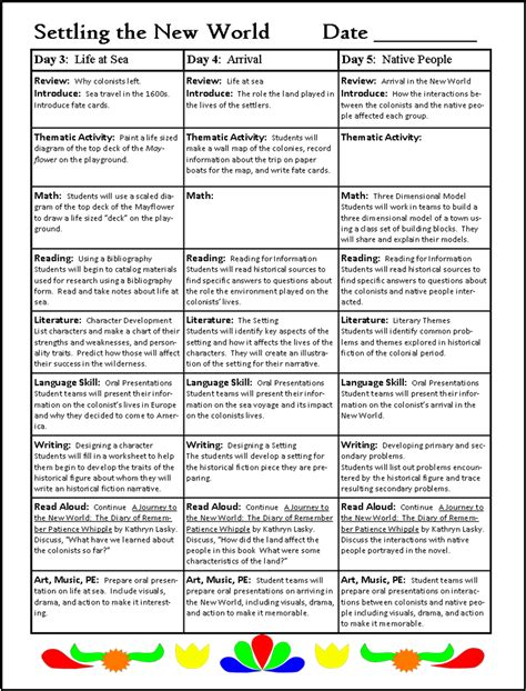 Planning A Thematic Unit Thematic Teacher Thematic Unit Lesson Plan Template
