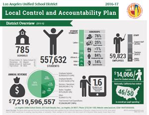 local control accountability plan lcap local control and accountability plan lcap lcap home